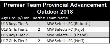 Outdoor Provincial Teams